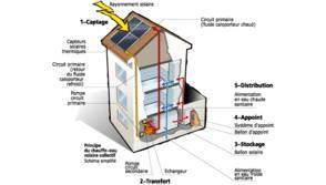 Diff rents types de chauffage pour la maison libertalia - Differents types de chauffage ...
